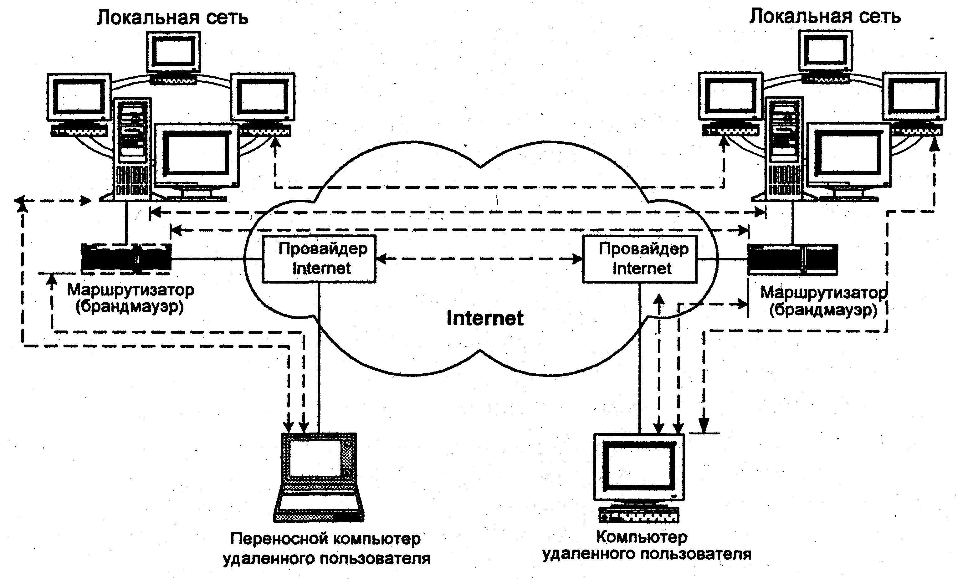 Что такое сервер компьютерной сети? | твой сетевичок