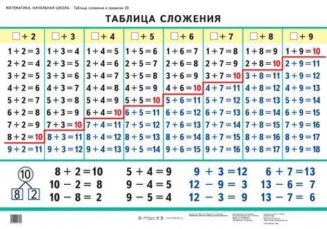 Сложение натуральных чисел | школьная математика. математика 5 класс