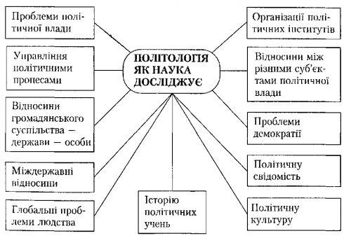 Политическая наука - political science - qwe.wiki