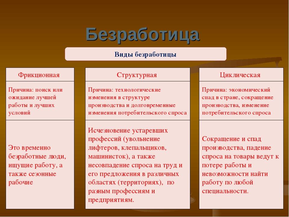 Структурная безработица: понятие и причины – sprintinvest.ru