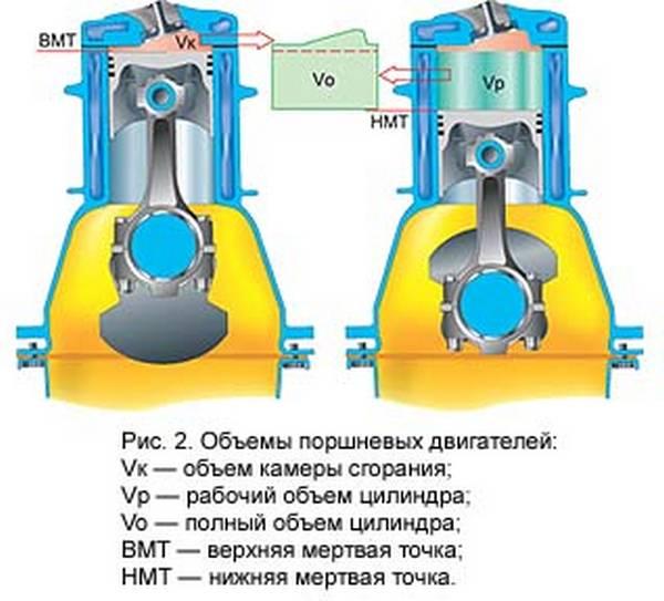Что такое геометрические параметры двигателя: объем и степень сжатия