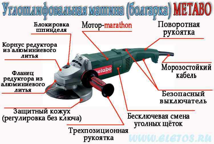 Как выбрать болгарку для домашнего использования: критерии подбора ушм