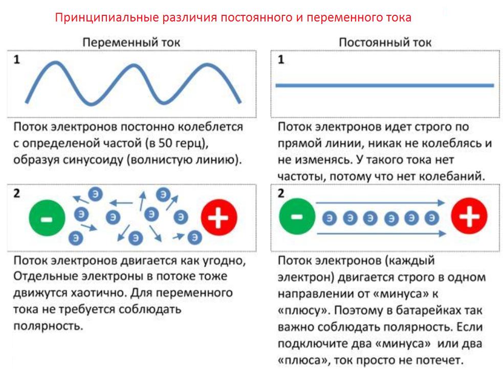 Что значит dc ток в электрике: какое напряжение