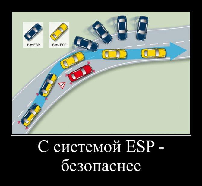 Система курсовой устойчивости esp как способ избежать заноса