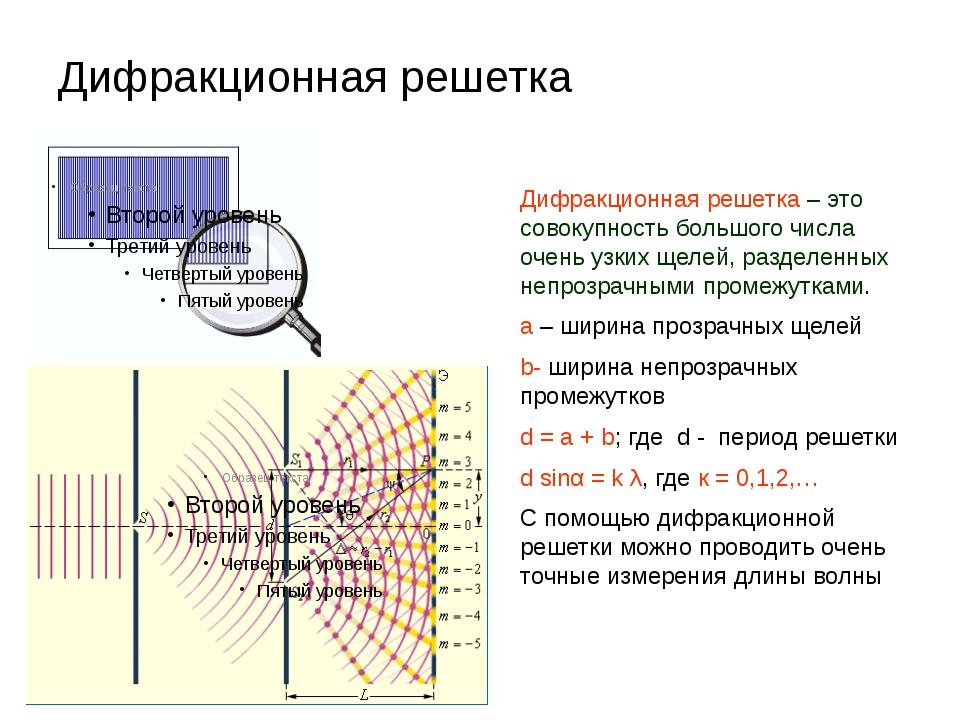 Дифракционная решётка — википедия. что такое дифракционная решётка