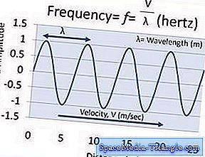 Что такое радиоволны, и почему мы их используем?