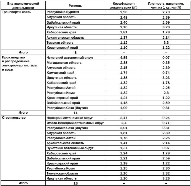 Основные экономические районы рф: описание, специализация и состав :: businessman.ru