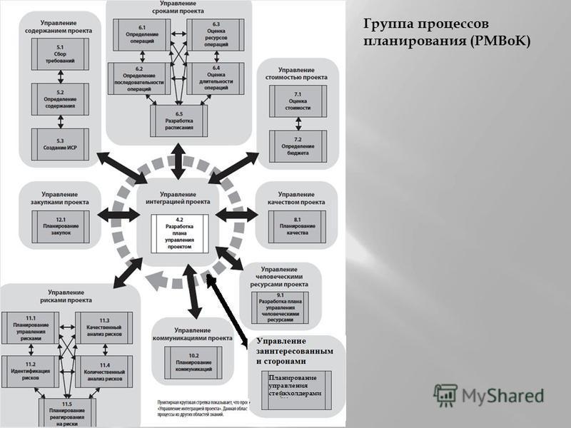 Что такое pmbok - обзор стандарта управления проектами и его применение