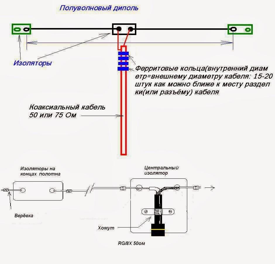 Диполь (электродинамика) — википедия. что такое диполь (электродинамика)