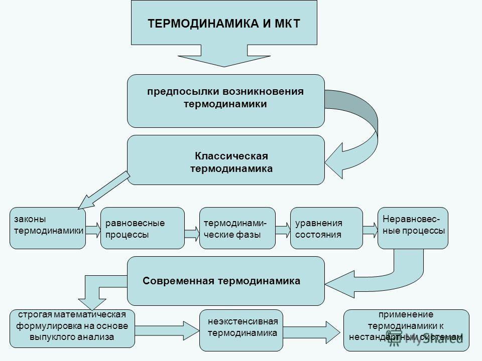 Законы термодинамики