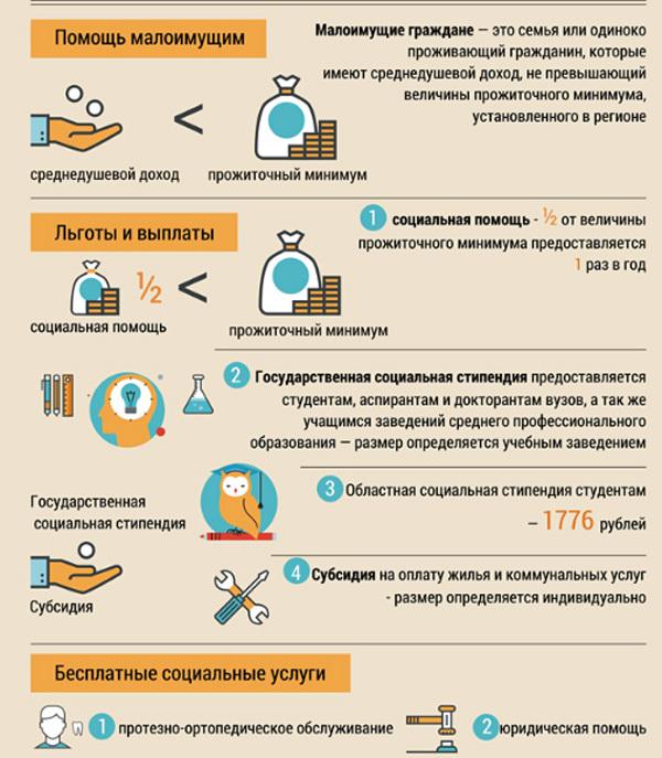 Прожиточный минимум в 2020 году: таблица по регионам россии