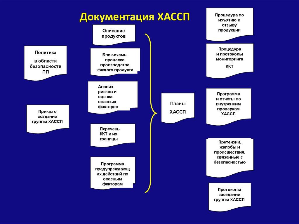 Что такое хассп? полезная информация о расшифровке аббревиатуры haccp в пресс центре гостест