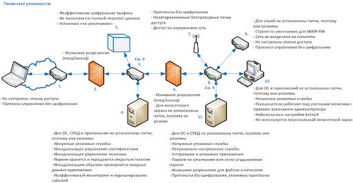 Уязвимости операционных систем. часть i