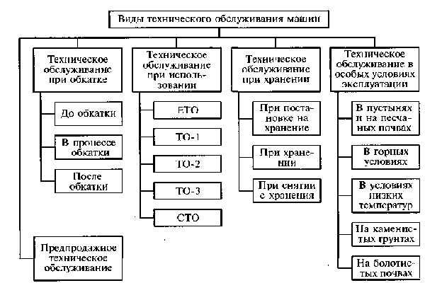 То-1: перечень работ. виды и периодичность технического обслуживания автомобиля
