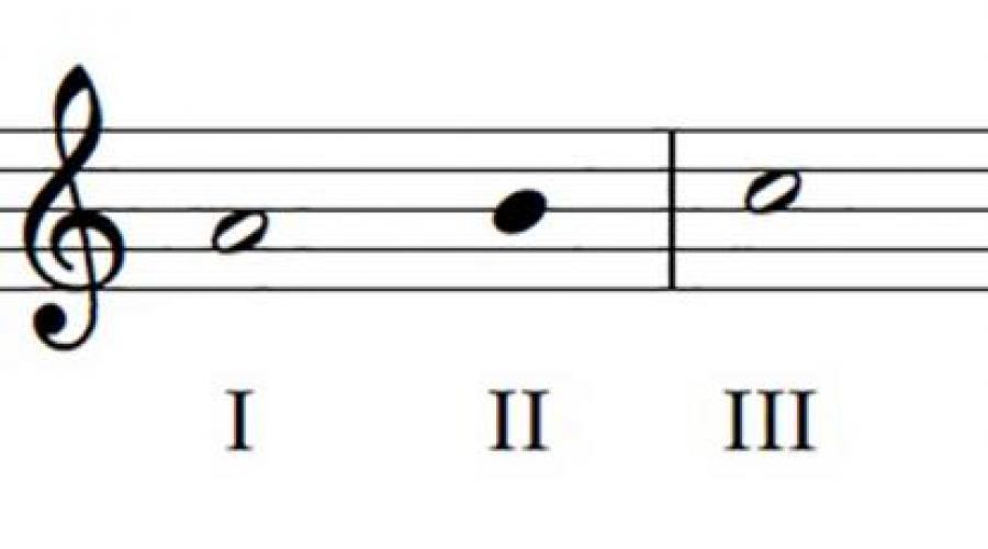 Тональность: параллельная тональность и одноименная, их буквенные обозначения