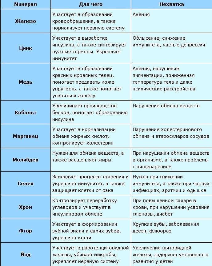 Метионин для чего нужен. биологическая роль метионина | здоровье человека