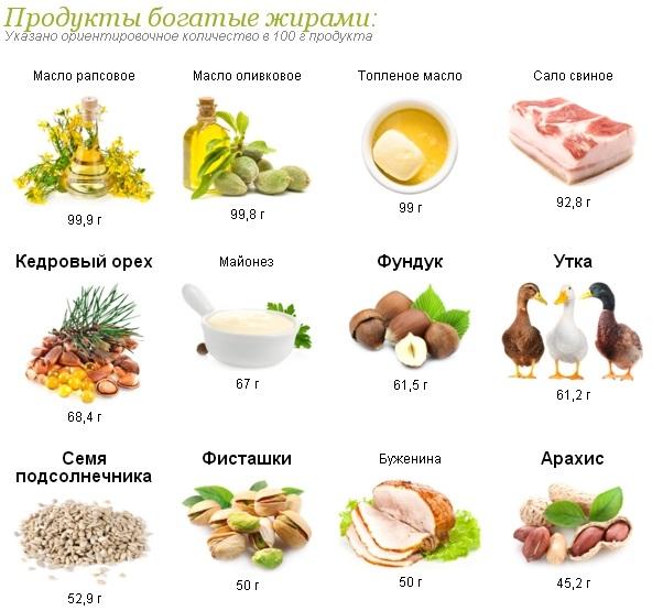 Из чего сделаны спреды и маргарин. их вредно есть?
