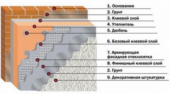 Мокрый фасад (61 фото): минусы и плюсы технологии, устройство и утепление, монтаж и отделка