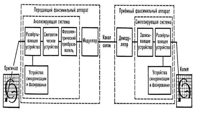 Факсимильная связь  - большая энциклопедия нефти и газа, статья, страница 1