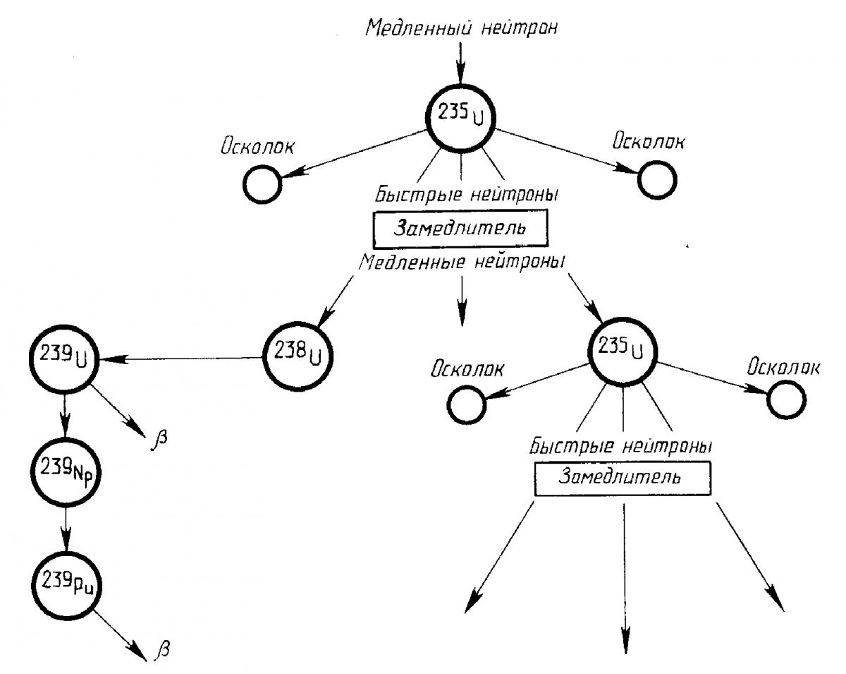 Цепная реакция (химия) — википедия