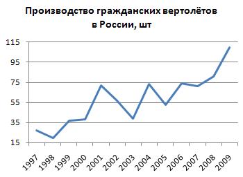 Российская промышленность: сводка