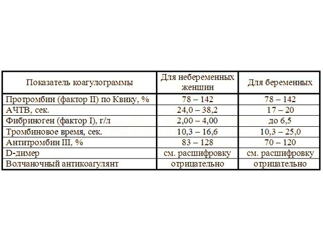 Что такое коагулограмма: расшифровка показателей гемостаза
