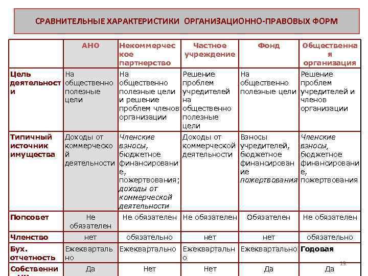 Правовая форма предприятия, организации. понятие и виды правовых форм :: businessman.ru