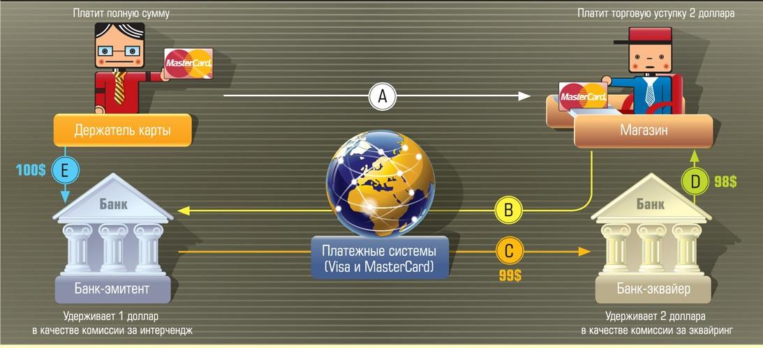 «мировое» сообщество: рейтинг эмитентов карт «мир»