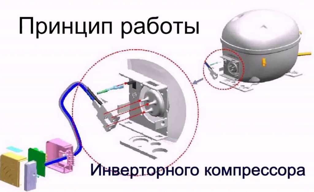 Особенности и принцип работы инверторного компрессора в холодильнике, его преимущества и недостатки