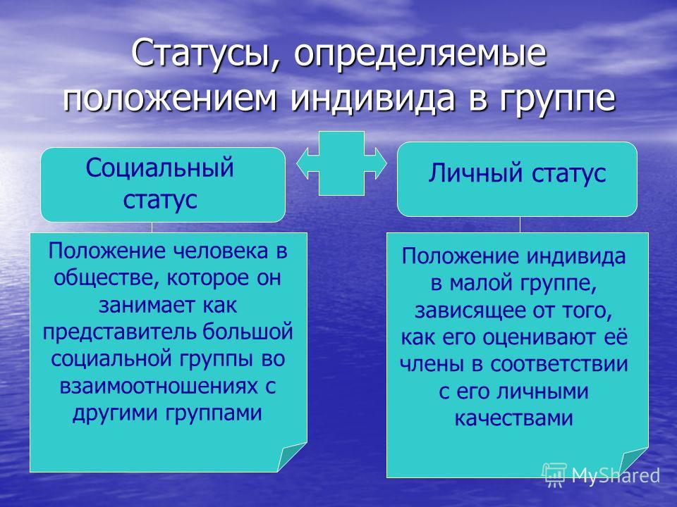 Что такое статус и каковы его виды :: syl.ru