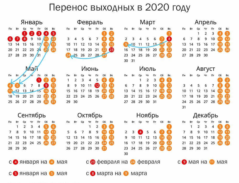Понятие календарный день по законодательству