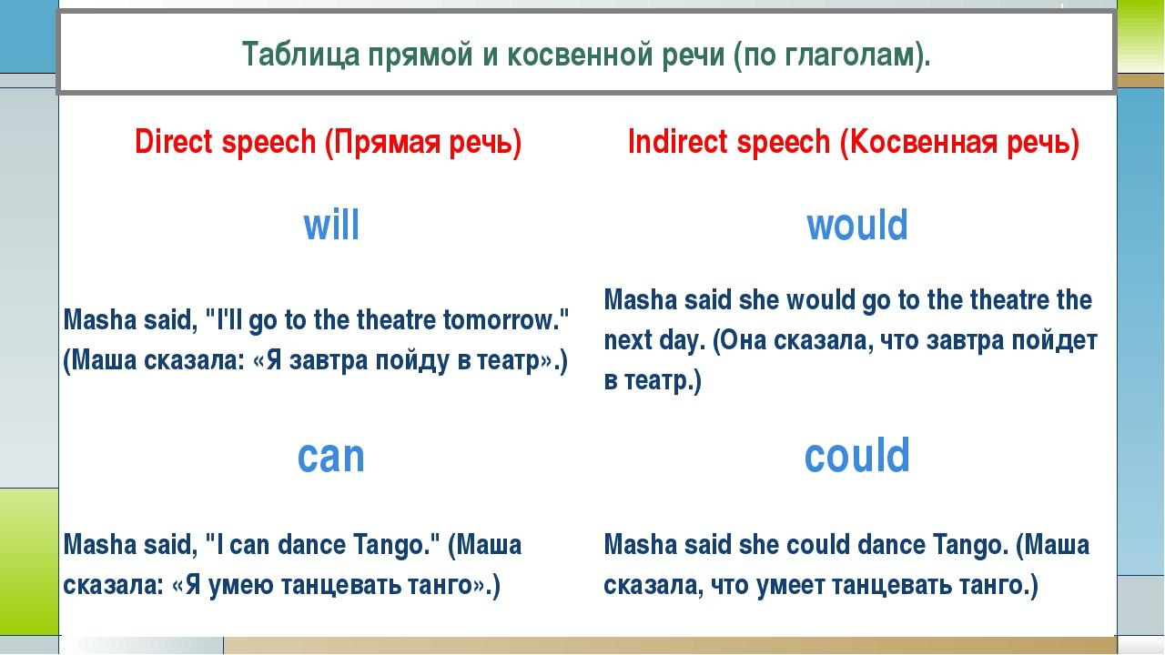 Косвенная речь в английском — reported speech
