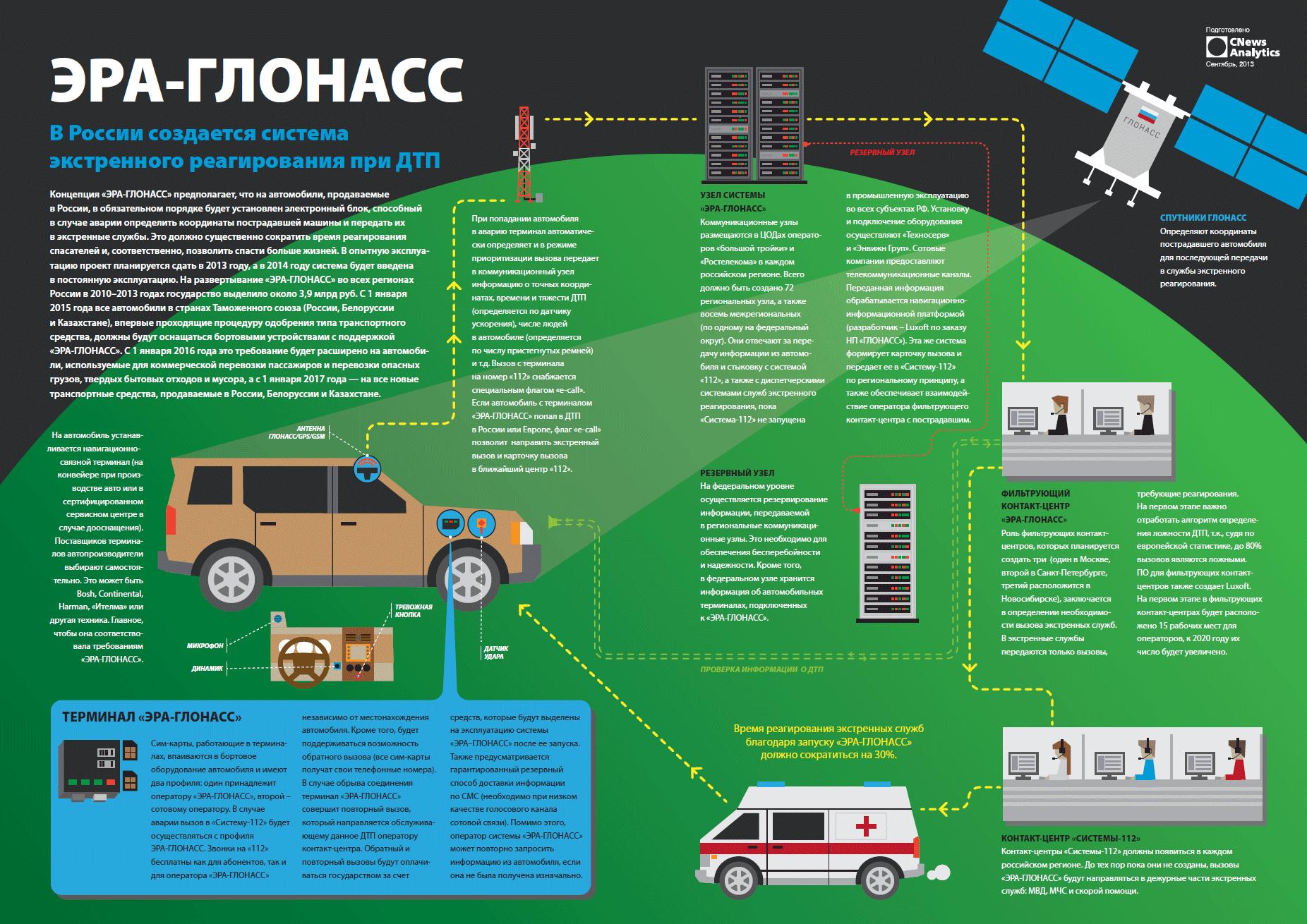 Как работает система глонасс для контроля транспорта