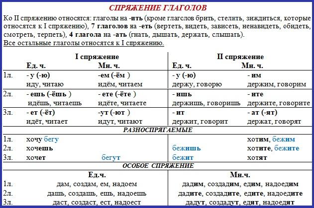 Глаголы в русском языке: формы и виды глаголов, спряжение