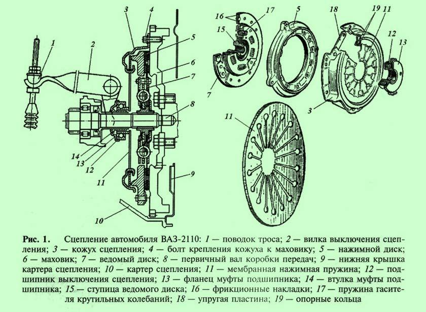 Сцепление (механика) — википедия. что такое сцепление (механика)