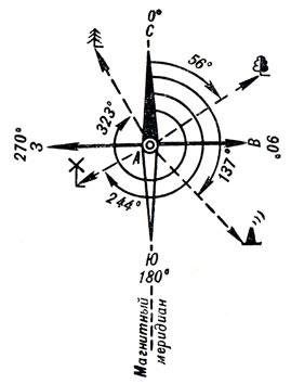 В чем разница между дирекционным углом и азимутом? - всё просто