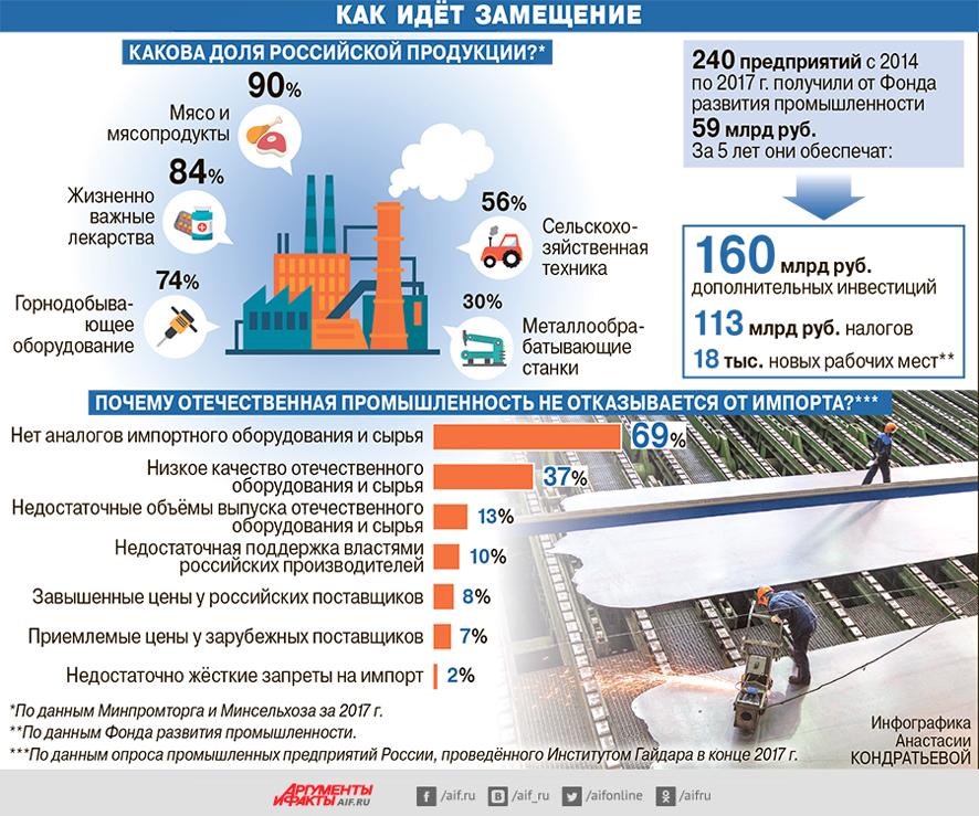 Основные отрасли легкой промышленности россии