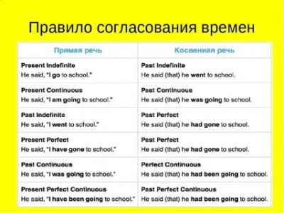 Reported speech c любимыми фильмами: imperative (повелительное наклонение) - lingua-airlines.ru