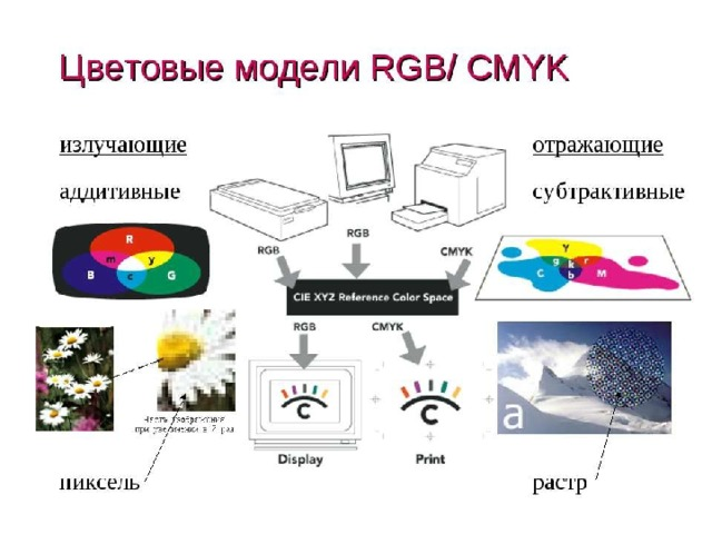 Цветовые модели cmyk, rgb, lab, hsb