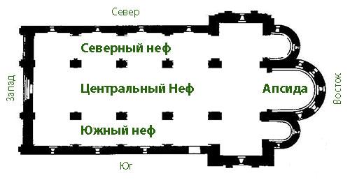 """Неф - это что такое? значение слова """"неф"""". неф в архитектуре"""
