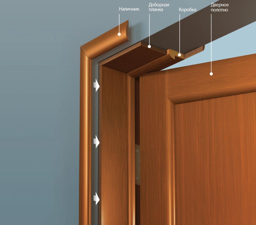 Что такое добор для межкомнатных дверей, установка доборов своими руками, фото, видео » verydveri.ru