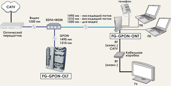 Технология gpon - оптическая сеть доступа | настройка оборудования