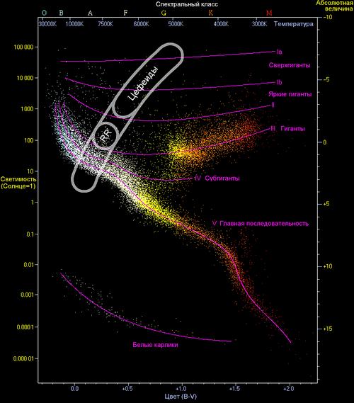 Обозначения переменных звёзд — википедия. что такое обозначения переменных звёзд