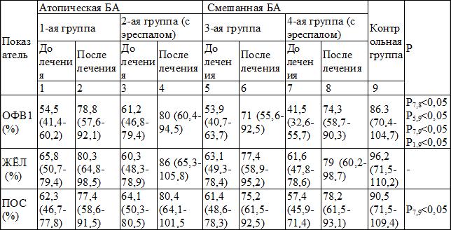 Спирометрия: что это за исследование, показания и противопоказания