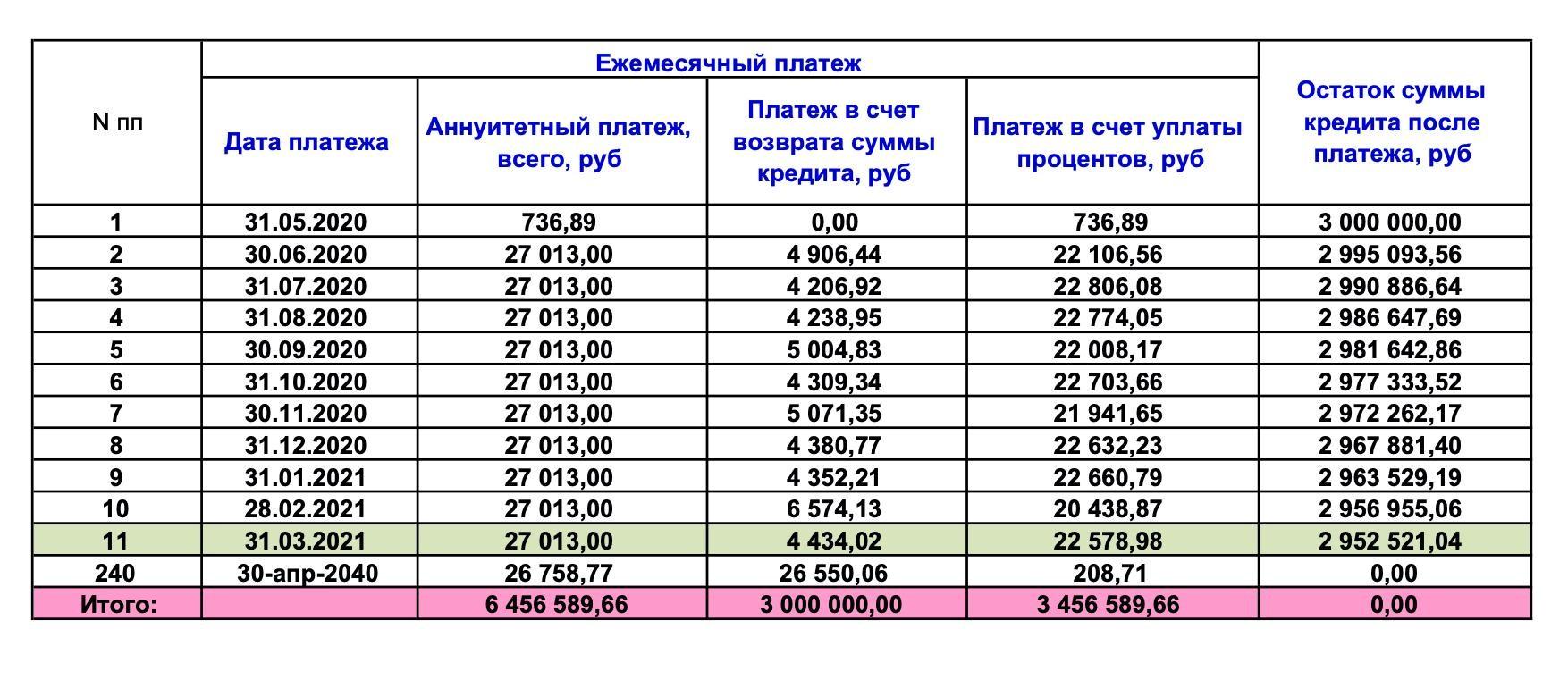 капитализация процентов по договору займа