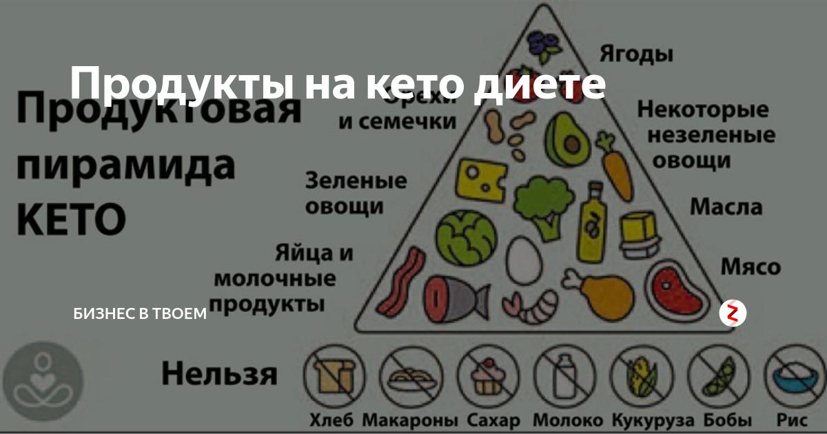 Кето Диета Подробное Меню