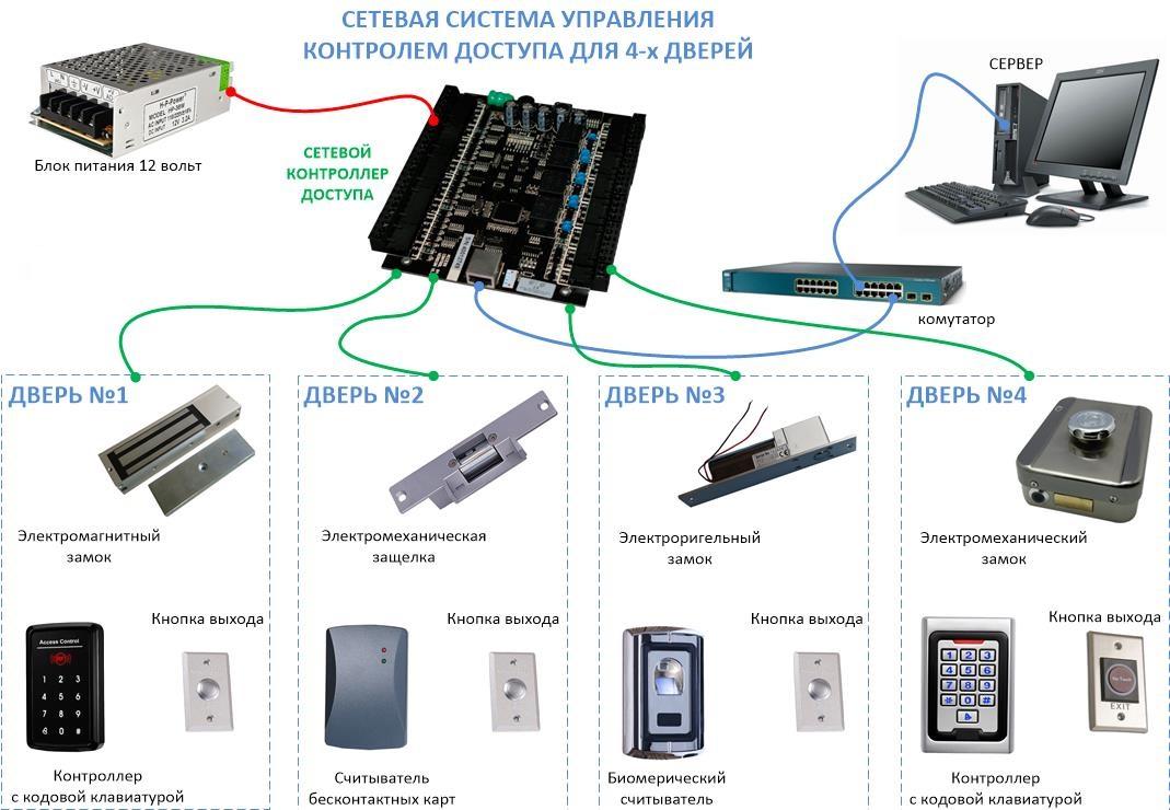 Мобильный доступ — использование смартфона в системах контроля доступа