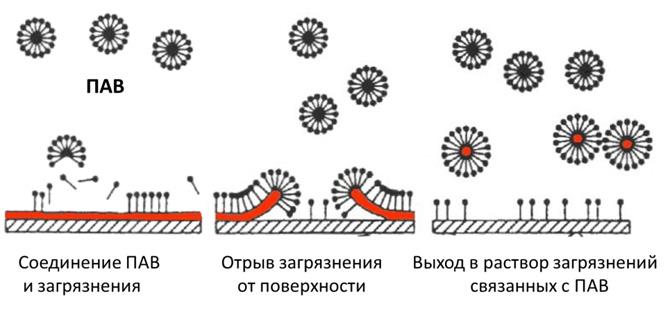 Поверхностно-активные вещества — википедия с видео // wiki 2