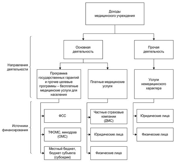 Лечебно-охранительный режим в лпу: описание, элементы и определение