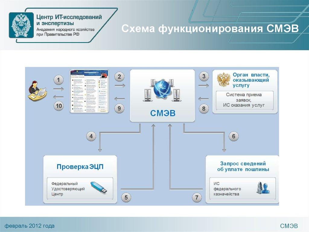 Часто задаваемые вопросы - портал ситуационного центра электронного правительства